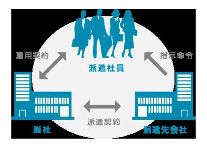 人材派遣の仕組み図